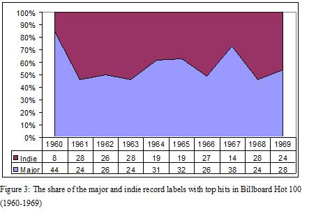 The US Recorded Music Market in the Light of the Billboard