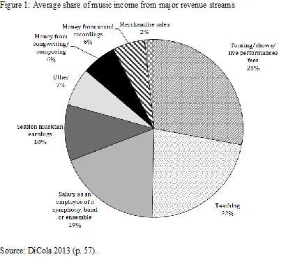Figure 1 - average share of music income