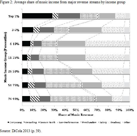 Figure 2 - average share of music income by income group