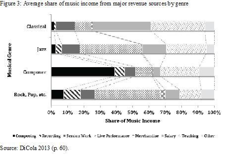 Figure 3 - average share of music income by genre
