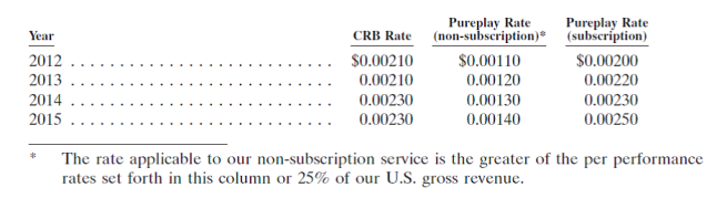 1. Tariffs for Pandora