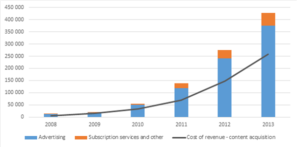 2. Revenue and content costs for Pandora