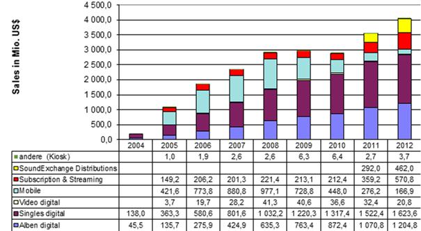 Fig. 2 US digital music sales