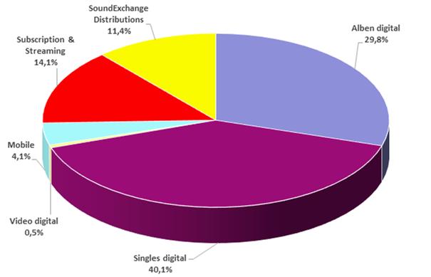Fig. 3 US share of digital formats