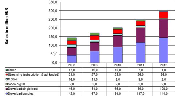 Fig.5 German digital music sales