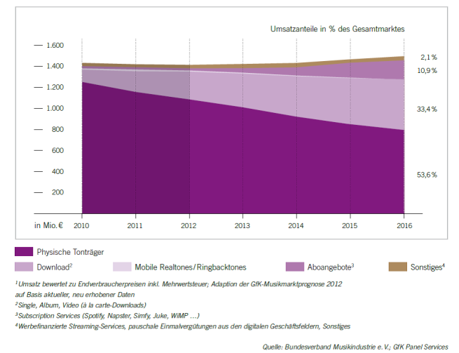 Fig. 7 Forcast German recorded music market