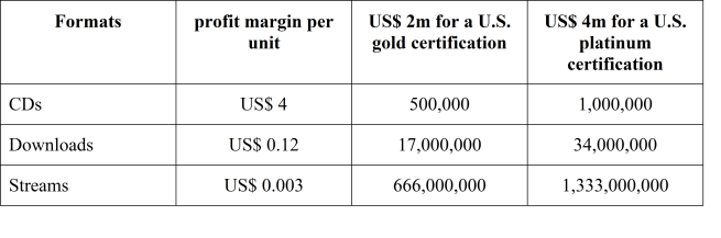 Labels' perspective - sold units for gold certification