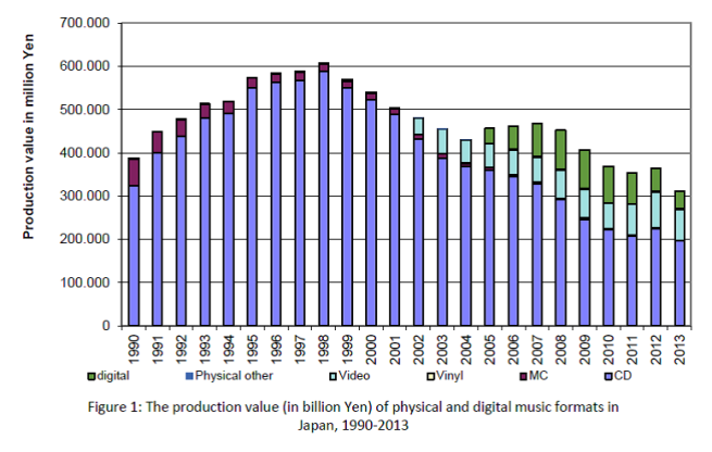 Fig. 1 Overall production value of recorded music in Japan