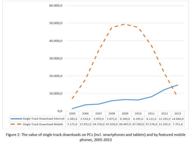 Fig. 2 Single Track Downloads on PC and Mobile Phones in Japan