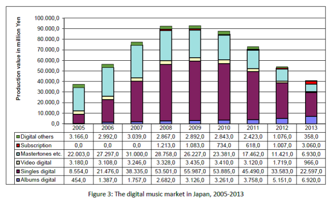 Fig. 3 Digital Music Market in Japan