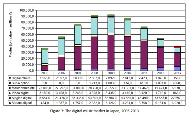 Fig. 3 Digital Music Market in Japan