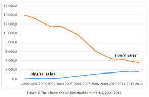 Graph showing the decline of album & singles sale in the US