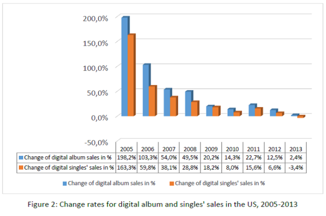 Figure 2 - Change rates for digital album and singles' sales in the US, 2005-2013