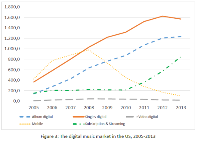 Figure 3 - The digital music market in the US, 2005-2013