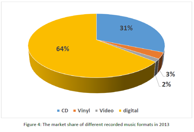 Figure 4 - The market share of different recorded music formats in 2013