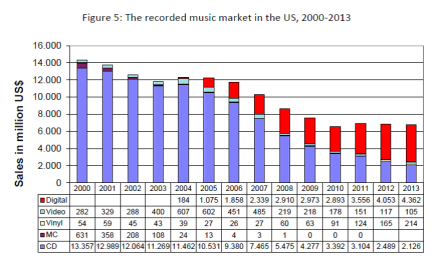 Image result for global recorded music sales 2000-2017
