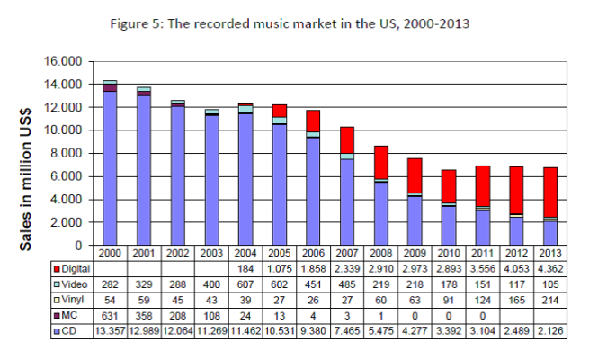 Figure 5 - The recorded music market in the US, 2000-2013
