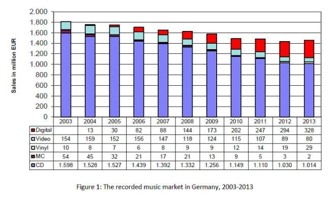 Fig. 1 German recorded music market 2013