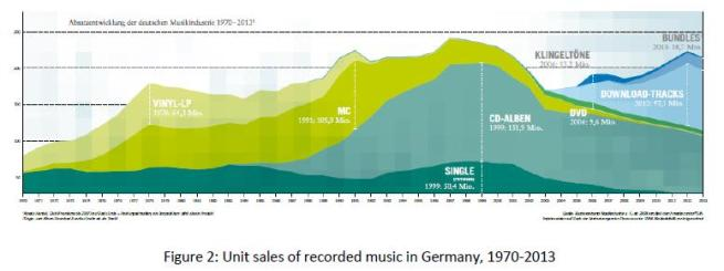 Fig. 2 Unit sales in Germany 1970-2013