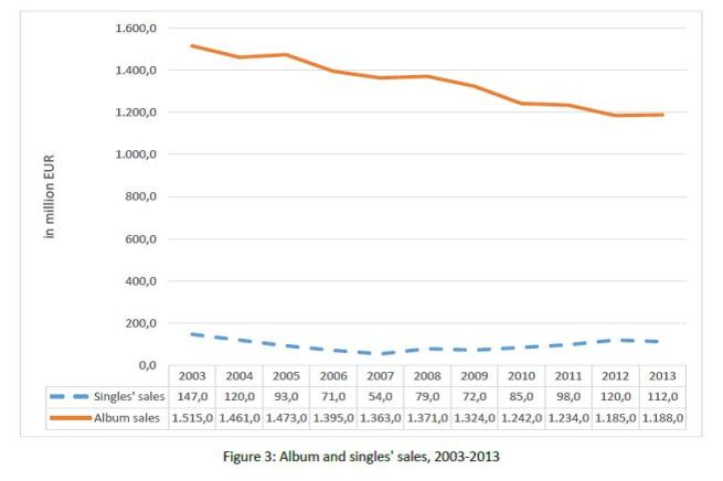Fig. 3 Album and singles' sales 2003-2013