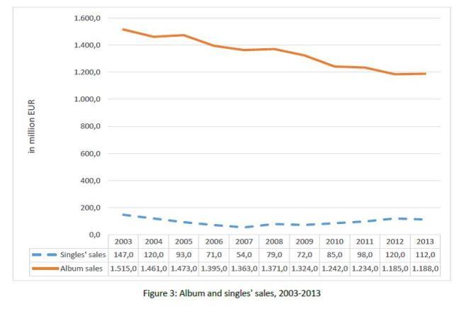 Fig. 3 Album and singles' sales 2003-2013