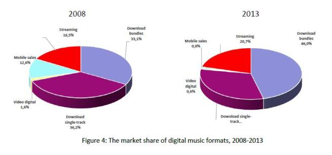 Fig. 4 Market share of digital music formats 2008-13