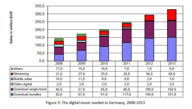 Fig. 5 Digital music market in Germany 2008-13