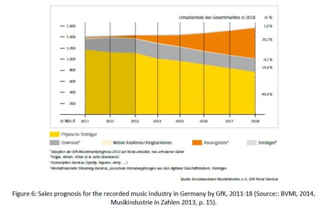 Fig. 6 GfK sales prognosis 2011-18