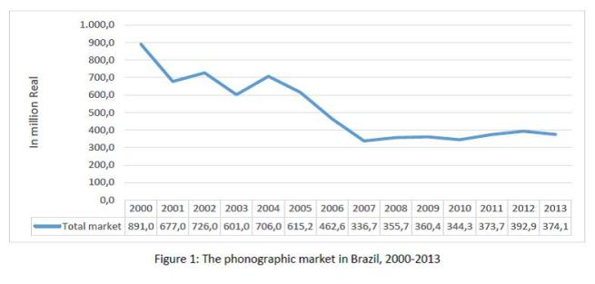 Figure 1 - The phonographic music market in Brazil, 2000-2013