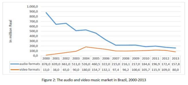 Figure 2 - The audio and video music market in Brazil, 2000-2013