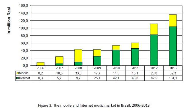 Figure 3 - The mobile and Internet music market in Brazil, 2006-2013
