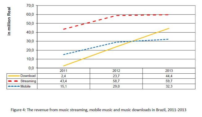 Figure 4 - The digital music market in Brazil, 2011-2013