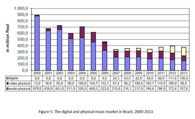 Figure 5 - The digital and physical music market in Brazil, 2000-2013