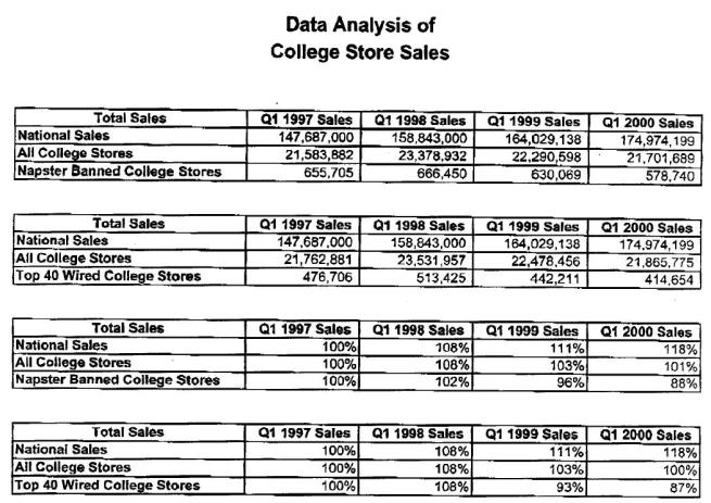 Data Analysis of College Store Sales - SoundScan Study