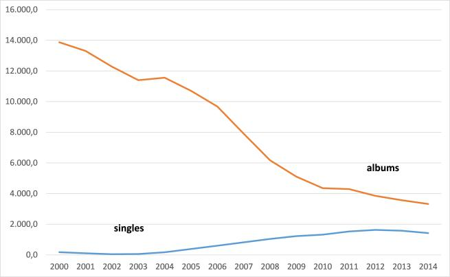 Figure 1 - Album and singles' sales in the US, 2000-2014