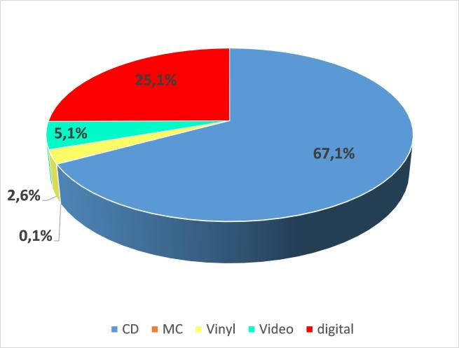 Figure 2 - The share of recorded music formats in Germany in 2014