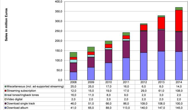 Figure 3 - The digital music market in Germany, 2008-2014