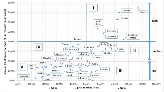 Fig. 3 - Digital and streaming overall share