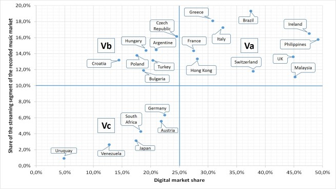 Fig. 4 - Digital and streaming overall share (focus on V)