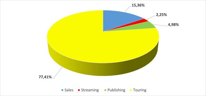 Fig. 2 - Share of revenue sources for average artist