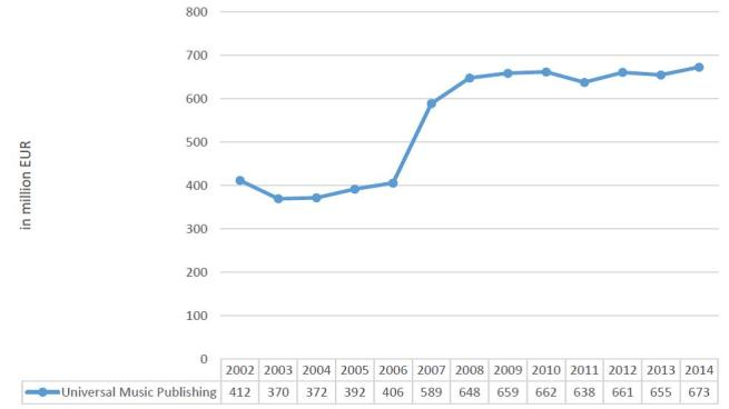 Figure 4 - The revenue of Universal Music Publishing, 2002-2014.jpg