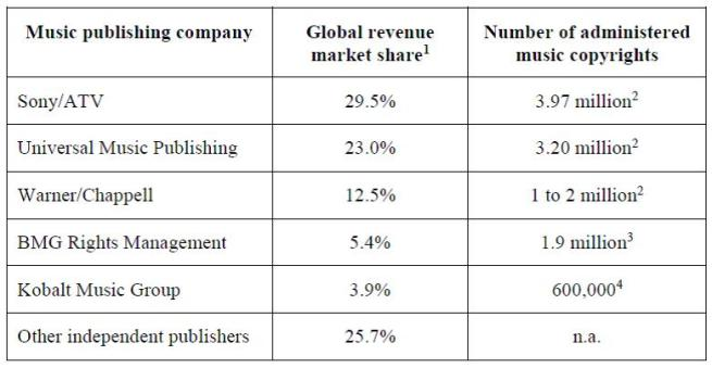Figure 9 - Music publishing companies, revenue market share 2014