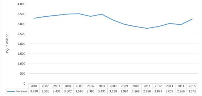 figure-2-wmg-revenue-performance-2001-2016