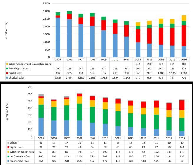 figure-3-wmgs-recorded-music-revenue-and-music-publishing-revenue-2005-2016