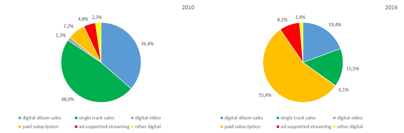 The Uk Recorded Music Market In A Long Term Perspective