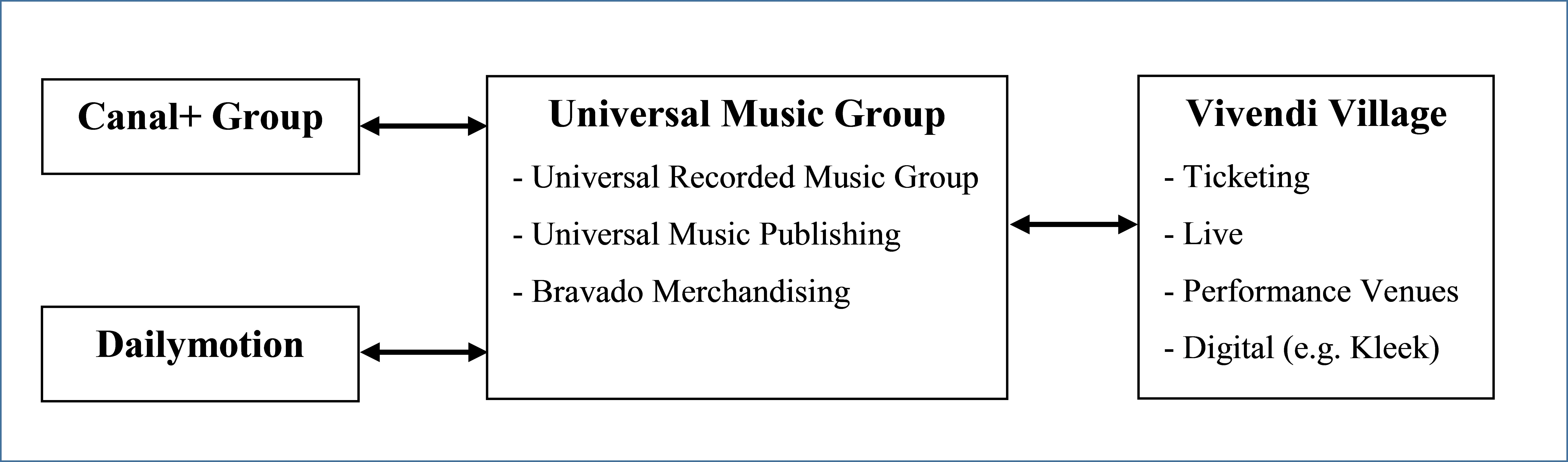 Music Majors in the Streaming Economy: Universal Music Group